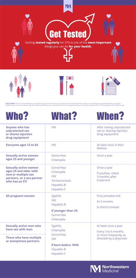 STI Testing: Who, What and When? (Infographic