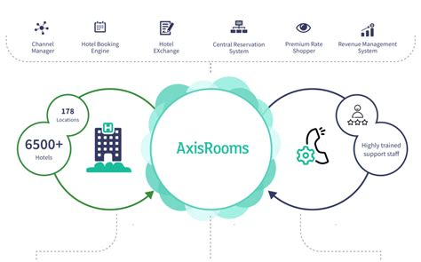 AxisRooms   Hotel software   Channel manager   Revenue