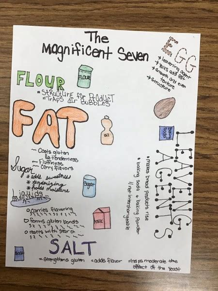 """SKETCHNOTES: The """"Magnificent 7"""" Baking Ingredients"""